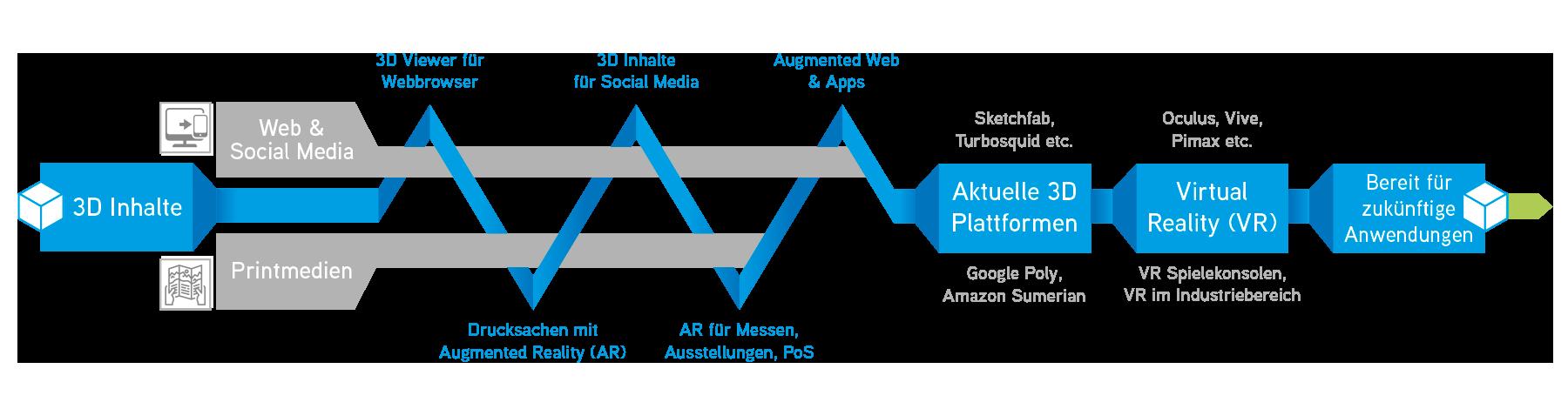 3D Content bereichert und erweitert Ihre Kommunikationsstrategie
